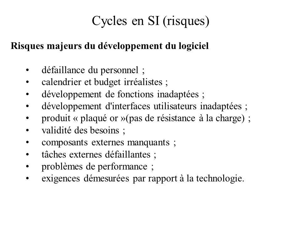 Cycles en SI (risques) Risques majeurs du développement du logiciel défaillance du personnel ; calendrier et budget irréalistes ; développement de fon