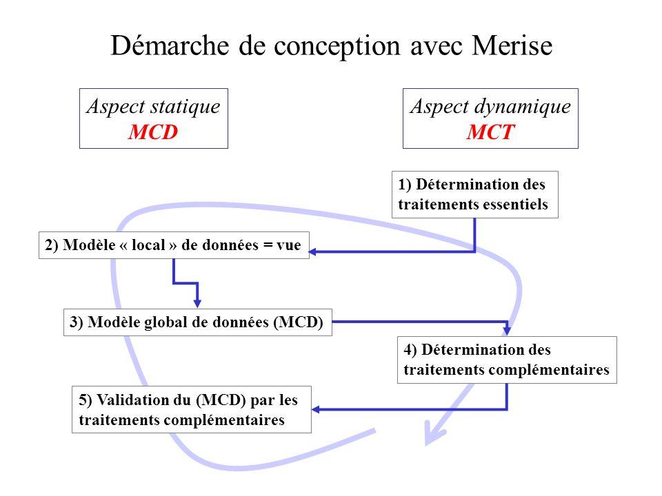 Démarche de conception avec Merise Aspect statique MCD Aspect dynamique MCT 1) Détermination des traitements essentiels 2) Modèle « local » de données