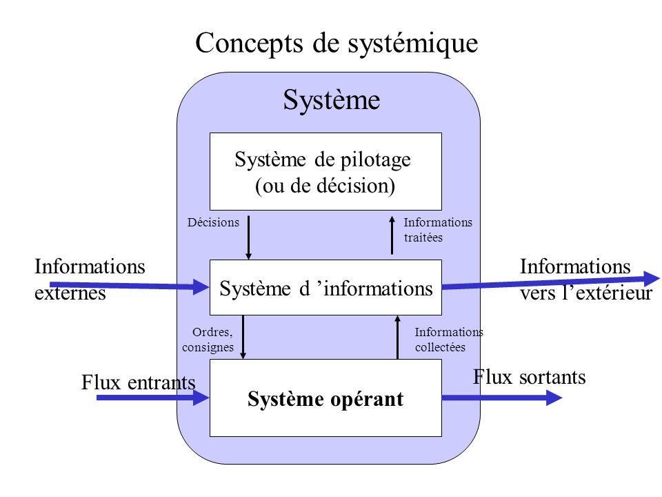 Système de pilotage (ou de décision) Système d informations Système opérant Flux entrants Flux sortants Informations externes Système Informations ver