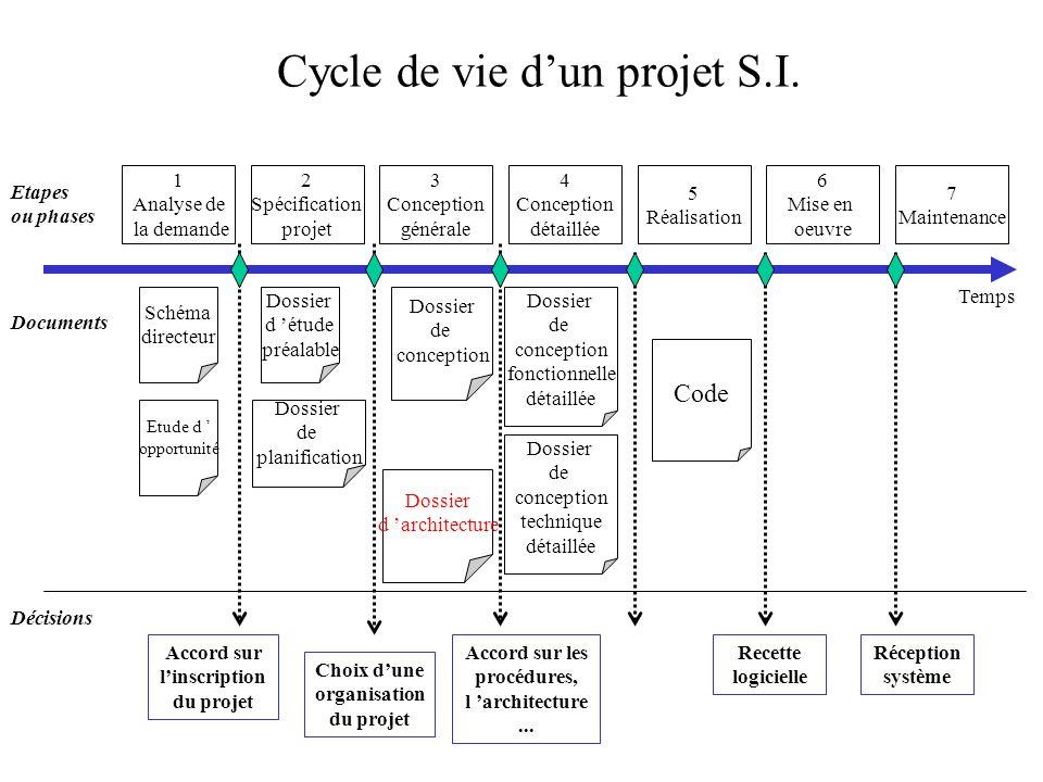 1 Analyse de la demande Temps 2 Spécification projet 3 Conception générale 4 Conception détaillée 5 Réalisation 6 Mise en oeuvre 7 Maintenance Etapes