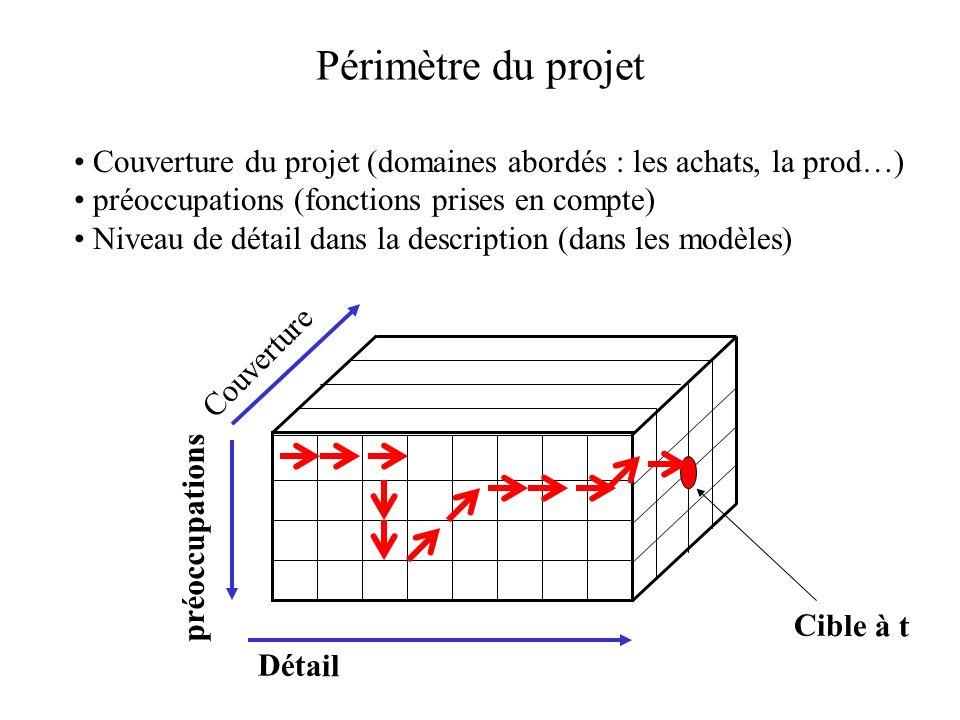 Périmètre du projet Couverture du projet (domaines abordés : les achats, la prod…) préoccupations (fonctions prises en compte) Niveau de détail dans l