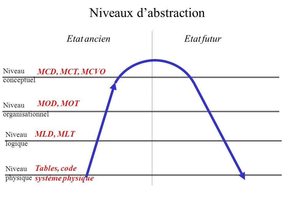 Etat futurEtat ancien Niveau conceptuel Niveau organisationnel Niveau logique Niveau physique Niveaux dabstraction MCD, MCT, MCVO MOD, MOT MLD, MLT Ta