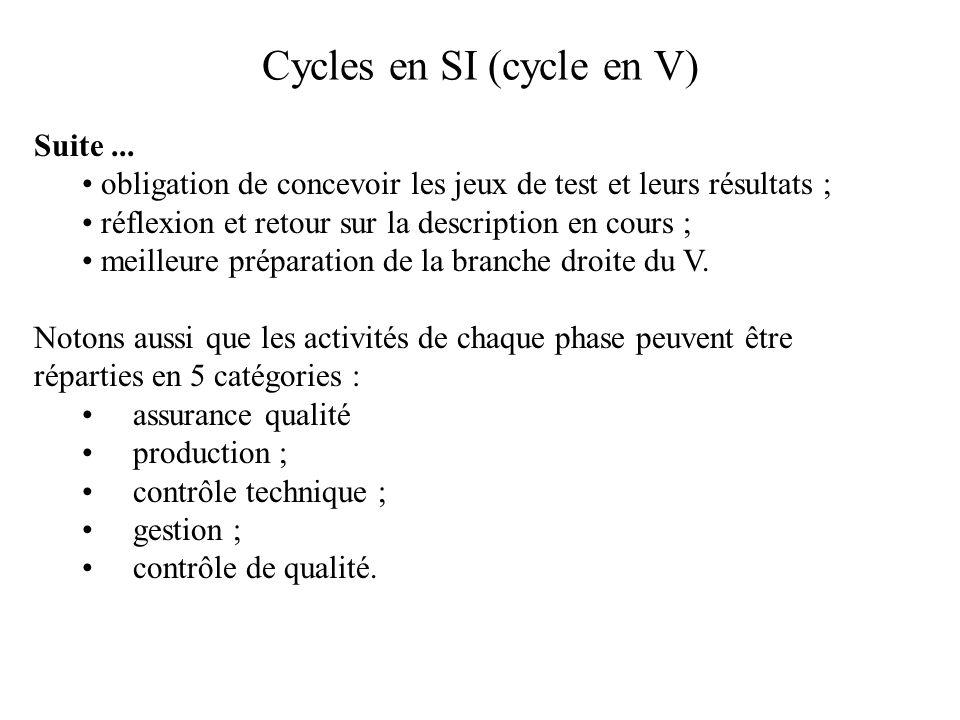 Cycles en SI (cycle en V) Suite... obligation de concevoir les jeux de test et leurs résultats ; réflexion et retour sur la description en cours ; mei