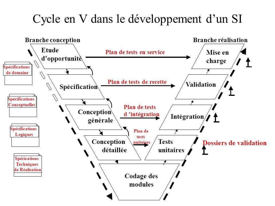 Spécification Branche conceptionBranche réalisation Dossiers de validation Codage des modules Plan de tests unitaires Plan de tests d intégration Inté