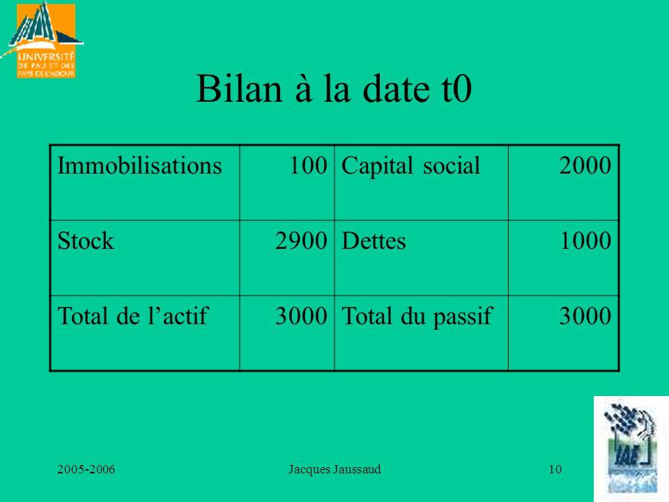 2005-2006Jacques Jaussaud10 Bilan à la date t0 Immobilisations100Capital social2000 Stock2900Dettes1000 Total de lactif3000Total du passif3000