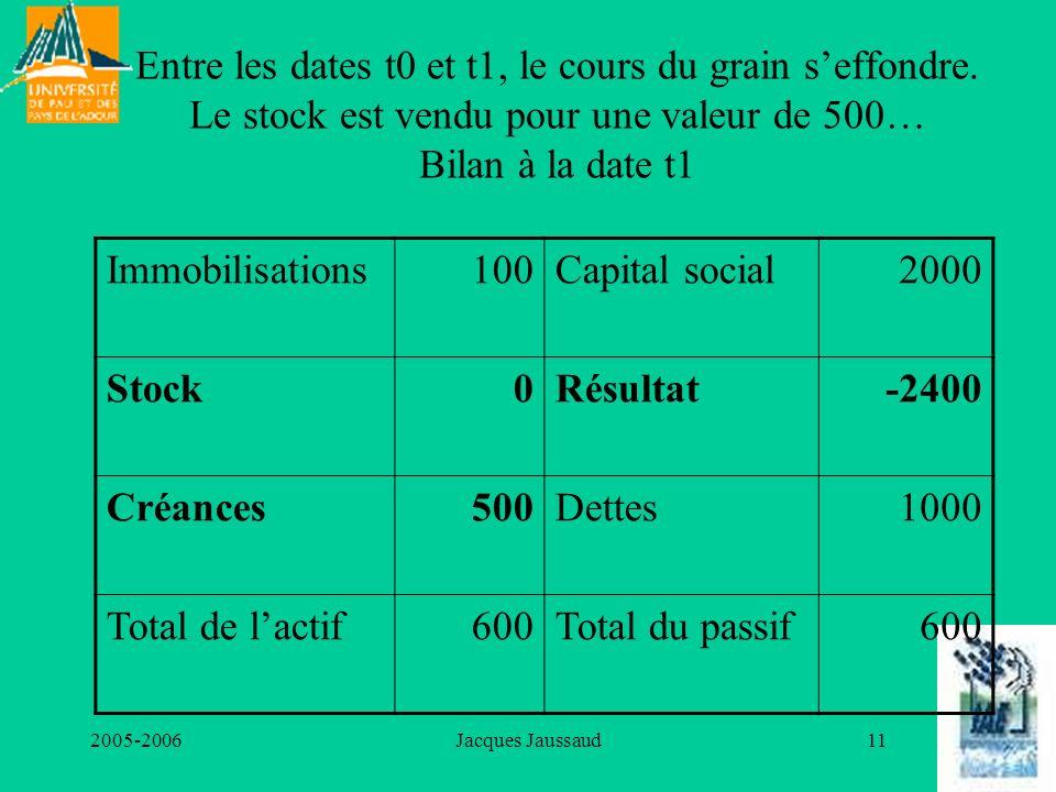 2005-2006Jacques Jaussaud11 Entre les dates t0 et t1, le cours du grain seffondre. Le stock est vendu pour une valeur de 500… Bilan à la date t1 Immob