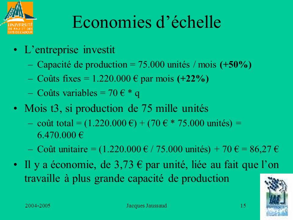 2004-2005Jacques Jaussaud15 Economies déchelle Lentreprise investit –Capacité de production = 75.000 unités / mois (+50%) –Coûts fixes = 1.220.000 par