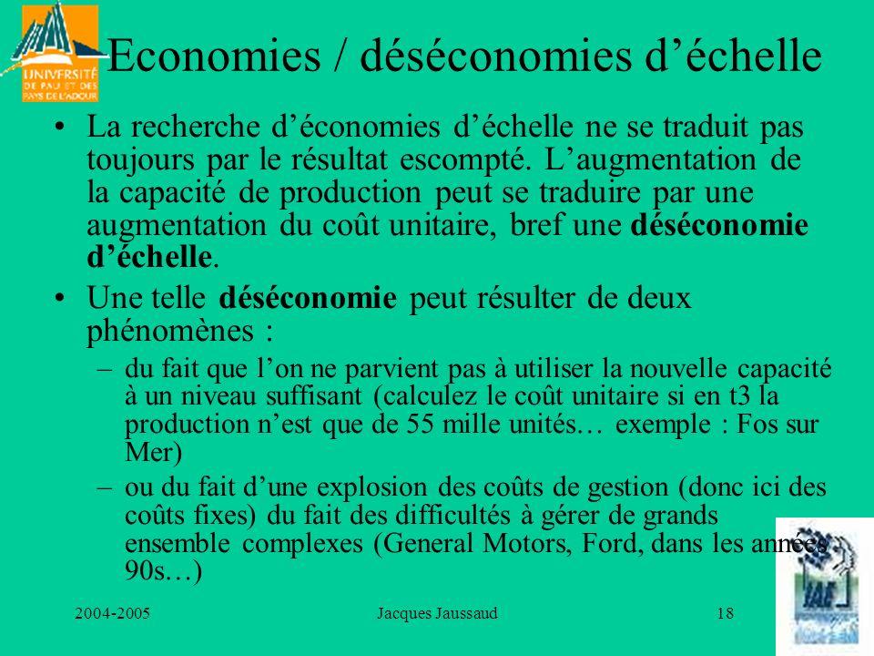 2004-2005Jacques Jaussaud18 Economies / déséconomies déchelle La recherche déconomies déchelle ne se traduit pas toujours par le résultat escompté. La