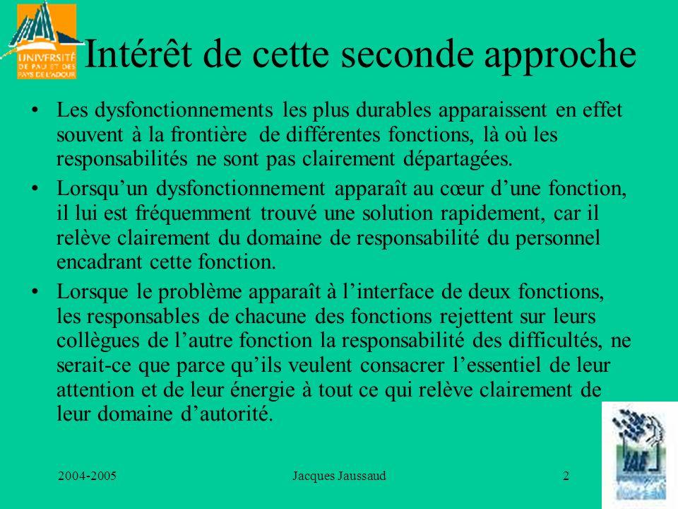 2004-2005Jacques Jaussaud2 Intérêt de cette seconde approche Les dysfonctionnements les plus durables apparaissent en effet souvent à la frontière de