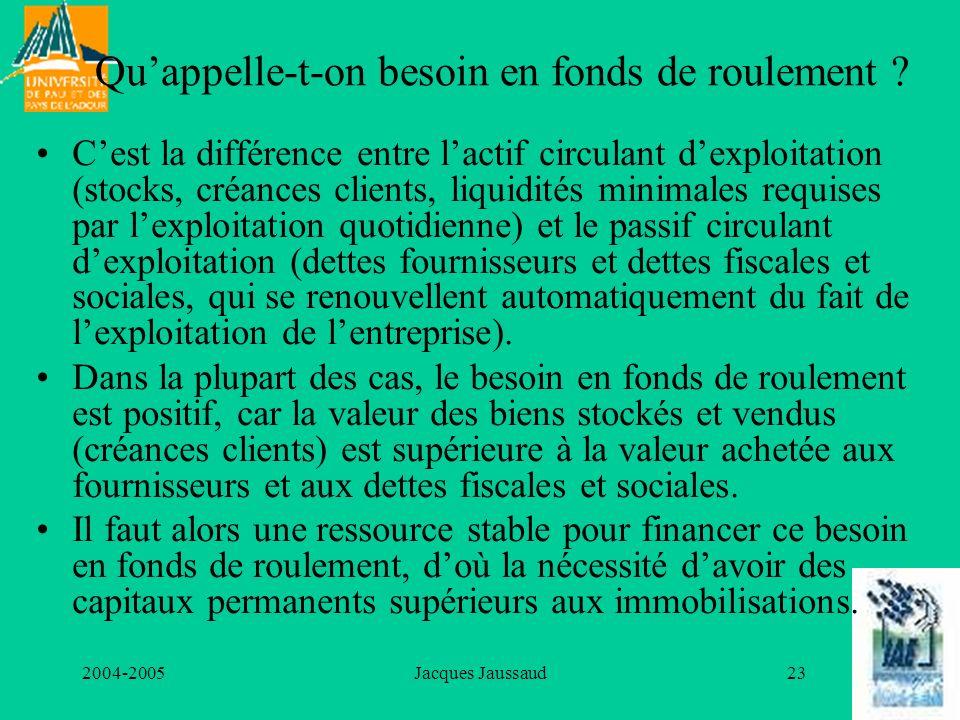 2004-2005Jacques Jaussaud23 Quappelle-t-on besoin en fonds de roulement ? Cest la différence entre lactif circulant dexploitation (stocks, créances cl