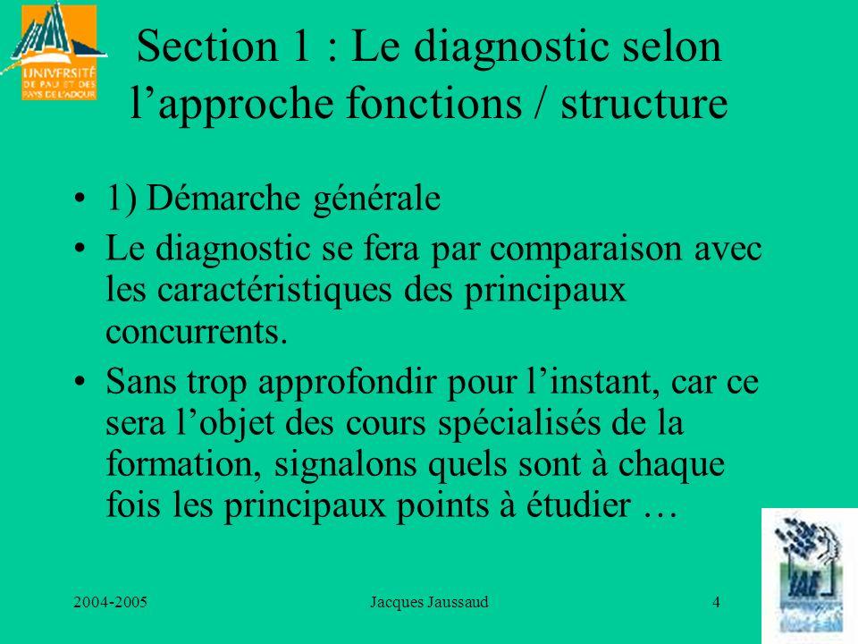 2004-2005Jacques Jaussaud55 Pourquoi « à utiliser avec précautions » .
