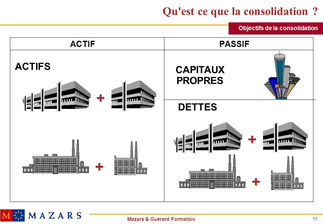 13 Mazars & Guérard Formation Qu'est ce que la consolidation ? ACTIFPASSIF ACTIFS + + + + DETTES CAPITAUX PROPRES Objectifs de la consolidation