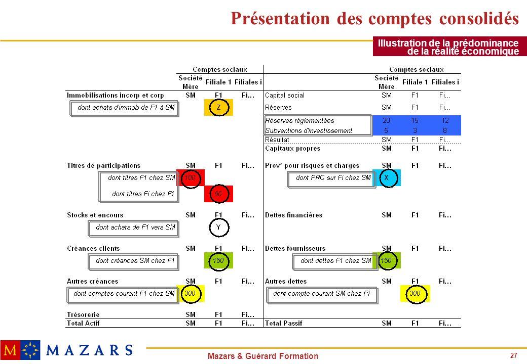 27 Mazars & Guérard Formation Présentation des comptes consolidés Illustration de la prédominance de la réalité économique