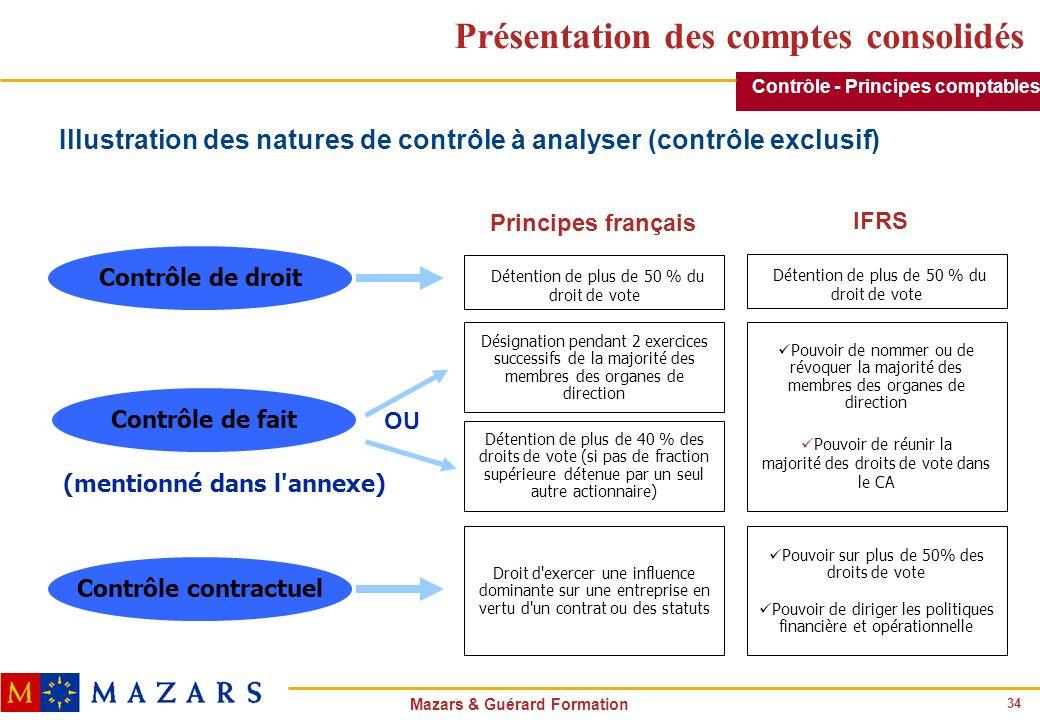 34 Mazars & Guérard Formation Présentation des comptes consolidés Contrôle de droit Contrôle contractuel Contrôle de fait Détention de plus de 50 % du