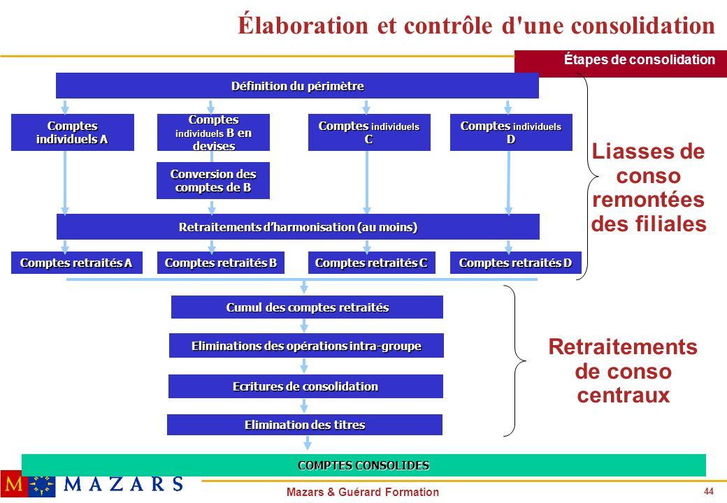 44 Mazars & Guérard Formation Comptes individuels A Comptes individuels B en devises Comptes individuels C Comptes individuels D Comptes retraités A C