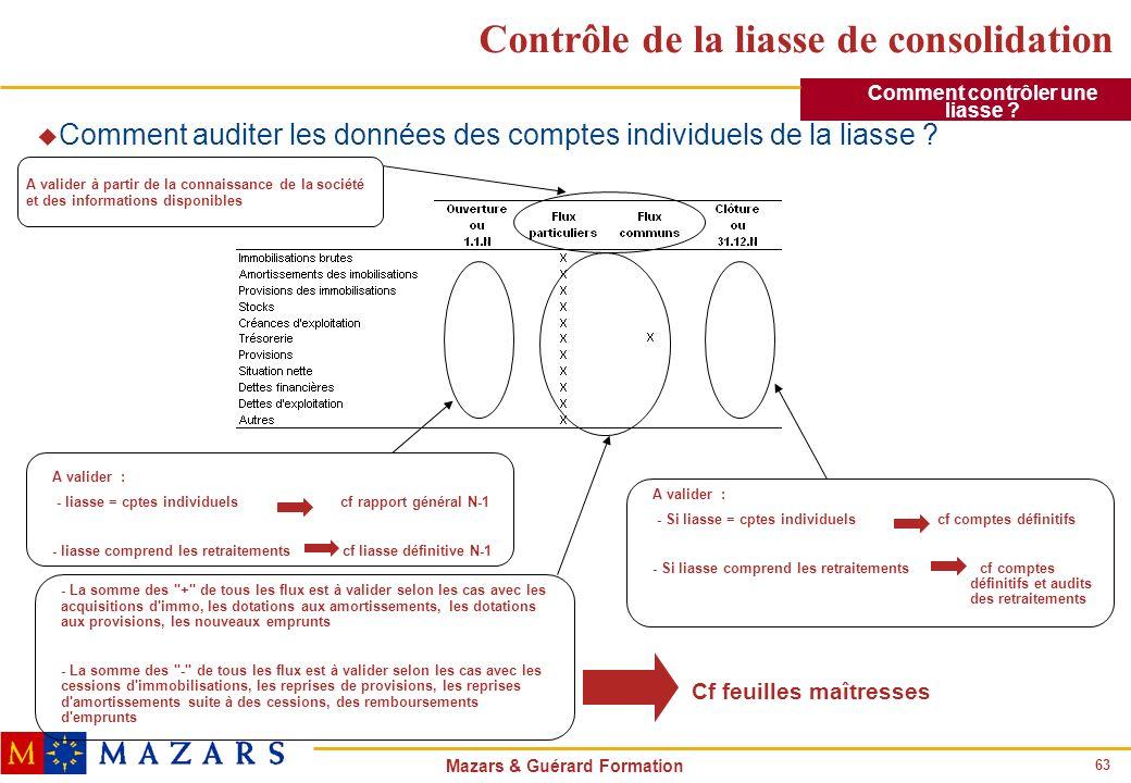 63 Mazars & Guérard Formation Contrôle de la liasse de consolidation u Comment auditer les données des comptes individuels de la liasse ? A valider :