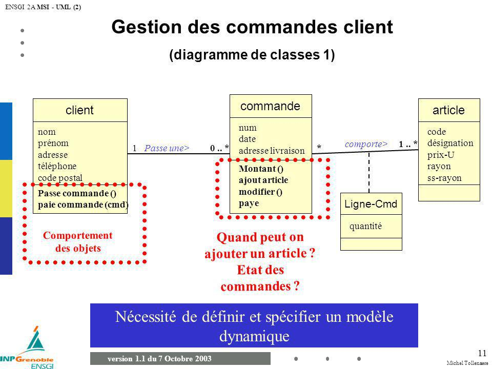 Michel Tollenaere version 1.1 du 7 Octobre 2003 ENSGI 2A MSI - UML (2) 11 Gestion des commandes client (diagramme de classes 1) commande client Passe