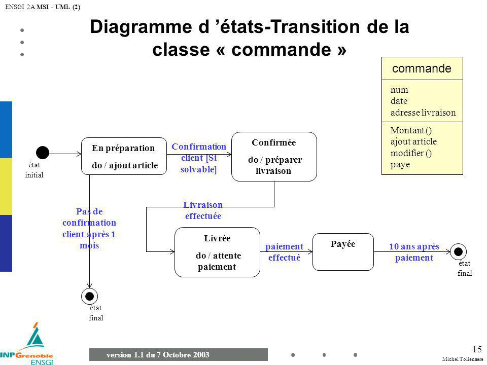 Michel Tollenaere version 1.1 du 7 Octobre 2003 ENSGI 2A MSI - UML (2) 15 Diagramme d états-Transition de la classe « commande » En préparation do / a