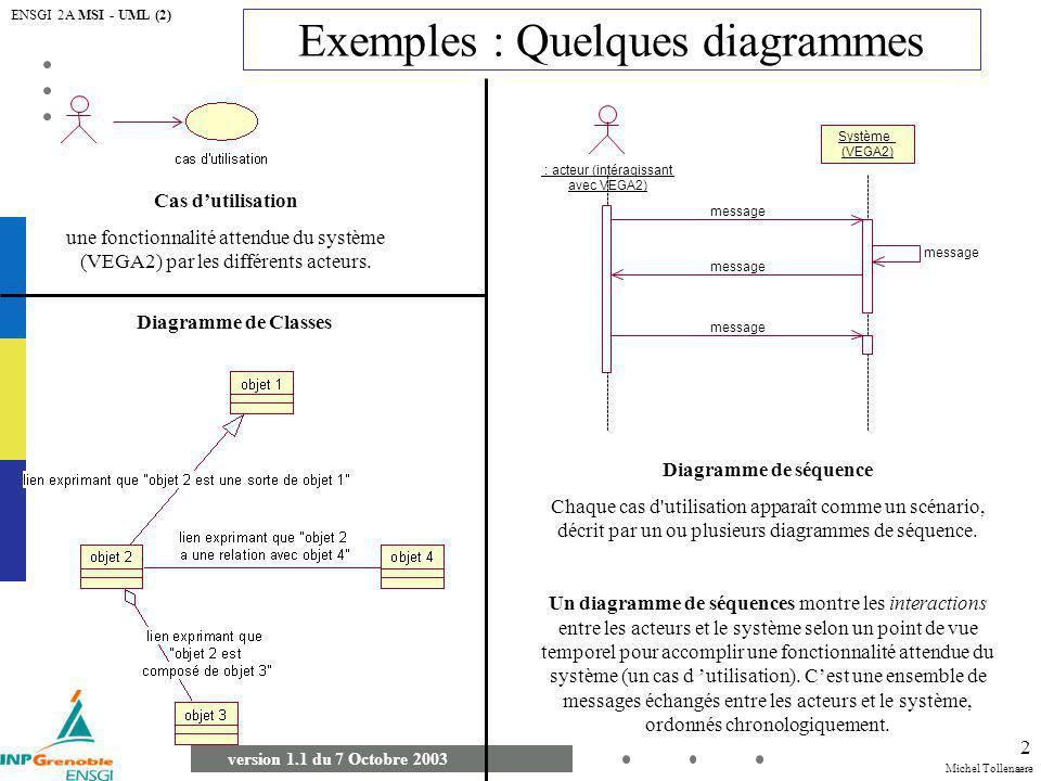 Michel Tollenaere version 1.1 du 7 Octobre 2003 ENSGI 2A MSI - UML (2) 13 Diagramme d états-Transition Description des séquences possibles détats et d actions par lesquelles un objet peut passer tout au long de sa vie.
