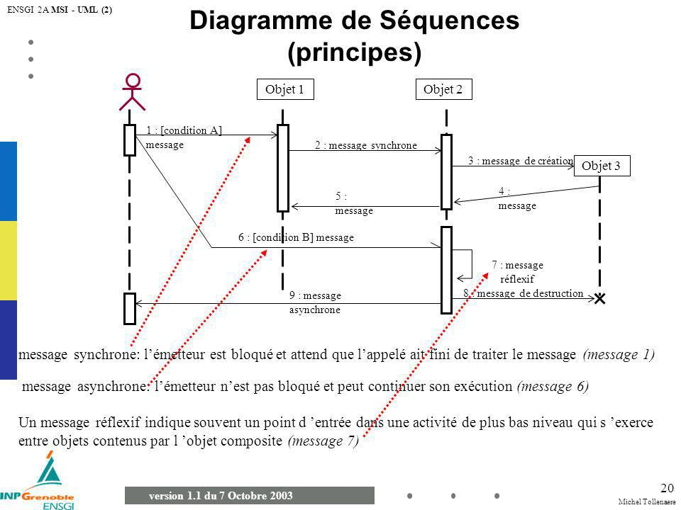 Michel Tollenaere version 1.1 du 7 Octobre 2003 ENSGI 2A MSI - UML (2) 20 Diagramme de Séquences (principes) Objet 1Objet 2 1 : [condition A] message
