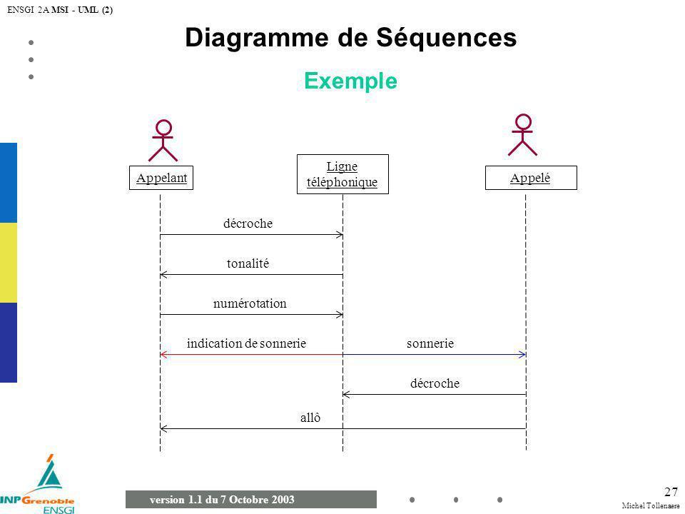 Michel Tollenaere version 1.1 du 7 Octobre 2003 ENSGI 2A MSI - UML (2) 27 Diagramme de Séquences Exemple Appelant Ligne téléphonique Appelé décroche t