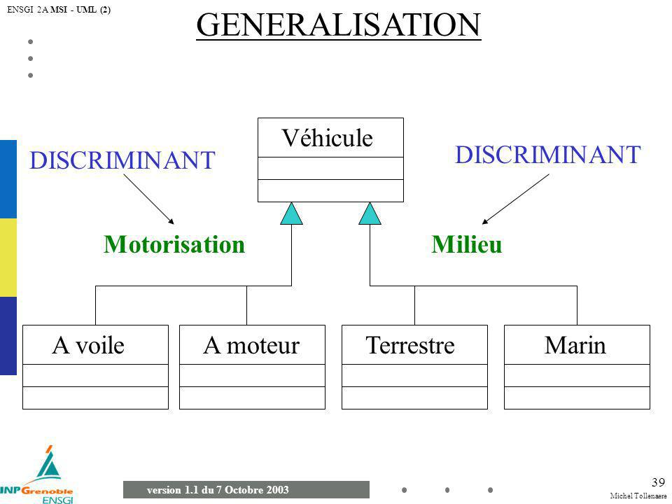 Michel Tollenaere version 1.1 du 7 Octobre 2003 ENSGI 2A MSI - UML (2) 39 GENERALISATION Véhicule A voileTerrestreA moteurMarin MotorisationMilieu DIS
