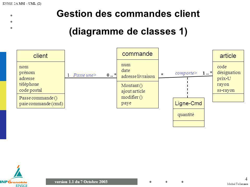 Michel Tollenaere version 1.1 du 7 Octobre 2003 ENSGI 2A MSI - UML (2) 5 Gestion des commandes client (diagramme de classes et d objets) commande client Passe une>10..