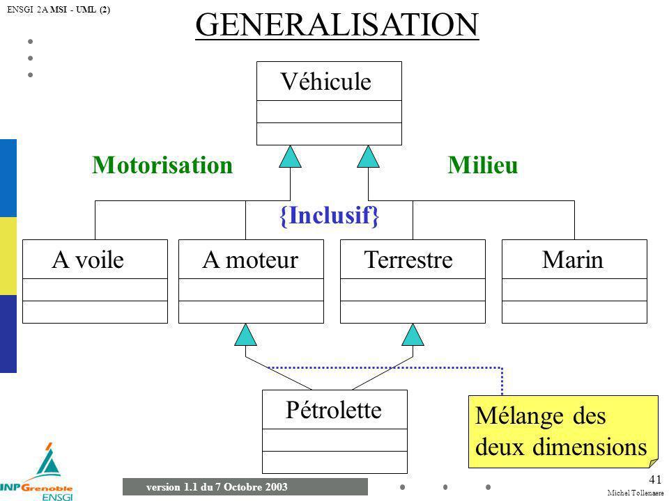 Michel Tollenaere version 1.1 du 7 Octobre 2003 ENSGI 2A MSI - UML (2) 41 GENERALISATION Véhicule A voileTerrestreA moteurMarin Pétrolette Motorisatio