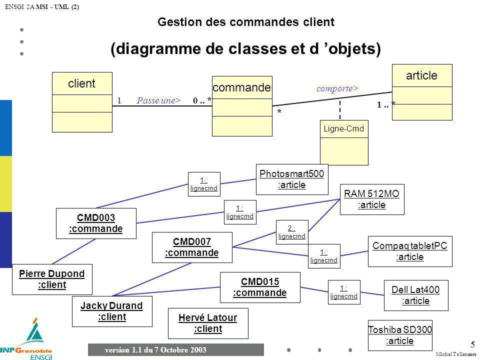 Michel Tollenaere version 1.1 du 7 Octobre 2003 ENSGI 2A MSI - UML (2) 6 Gestion des commandes client (diagramme de classes et d objets) commande client Passe une>10..