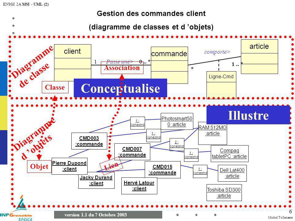 Michel Tollenaere version 1.1 du 7 Octobre 2003 ENSGI 2A MSI - UML (2) 17 Diagramme d états-Transition Une classe peut posséder plusieurs diagrammes d état (selon le point de vue examiné).
