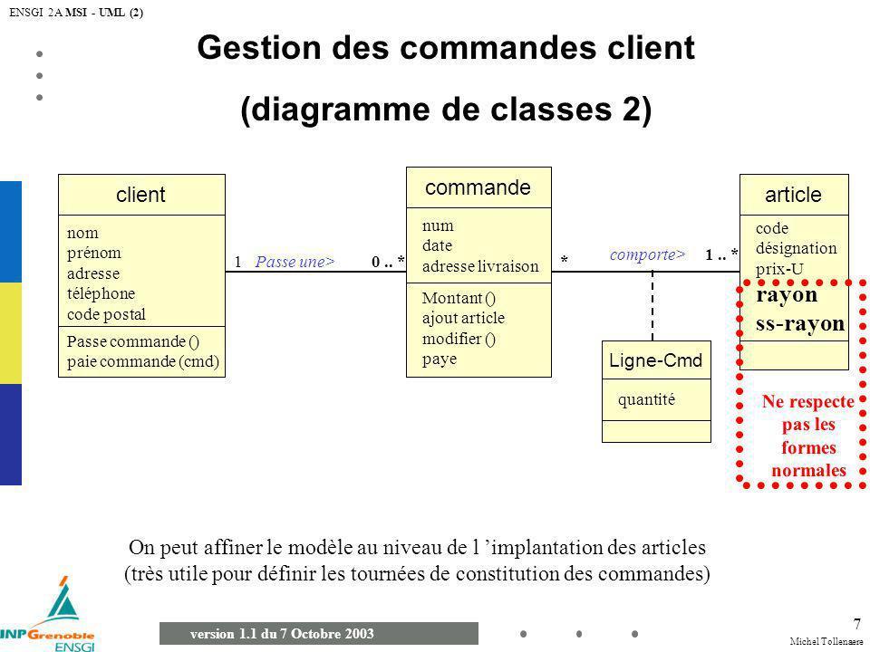 Michel Tollenaere version 1.1 du 7 Octobre 2003 ENSGI 2A MSI - UML (2) 8 Gestion des commandes client (diagramme de classes 2) commande client Passe une> 10..
