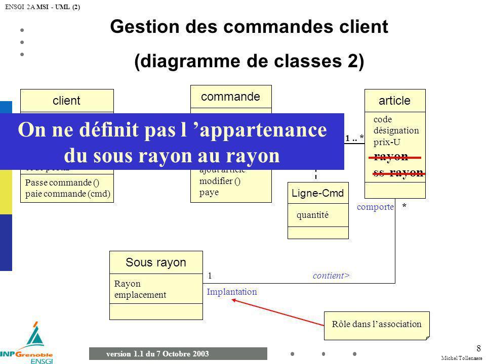Michel Tollenaere version 1.1 du 7 Octobre 2003 ENSGI 2A MSI - UML (2) 39 GENERALISATION Véhicule A voileTerrestreA moteurMarin MotorisationMilieu DISCRIMINANT