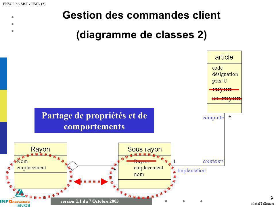 Michel Tollenaere version 1.1 du 7 Octobre 2003 ENSGI 2A MSI - UML (2) 20 Diagramme de Séquences (principes) Objet 1Objet 2 1 : [condition A] message 2 : message synchrone 4 : message 6 : [condition B] message 9 : message asynchrone 7 : message réflexif Objet 3 3 : message de création 5 : message 8 : message de destruction message synchrone: lémetteur est bloqué et attend que lappelé ait fini de traiter le message (message 1) message asynchrone: lémetteur nest pas bloqué et peut continuer son exécution (message 6) Un message réflexif indique souvent un point d entrée dans une activité de plus bas niveau qui s exerce entre objets contenus par l objet composite (message 7)