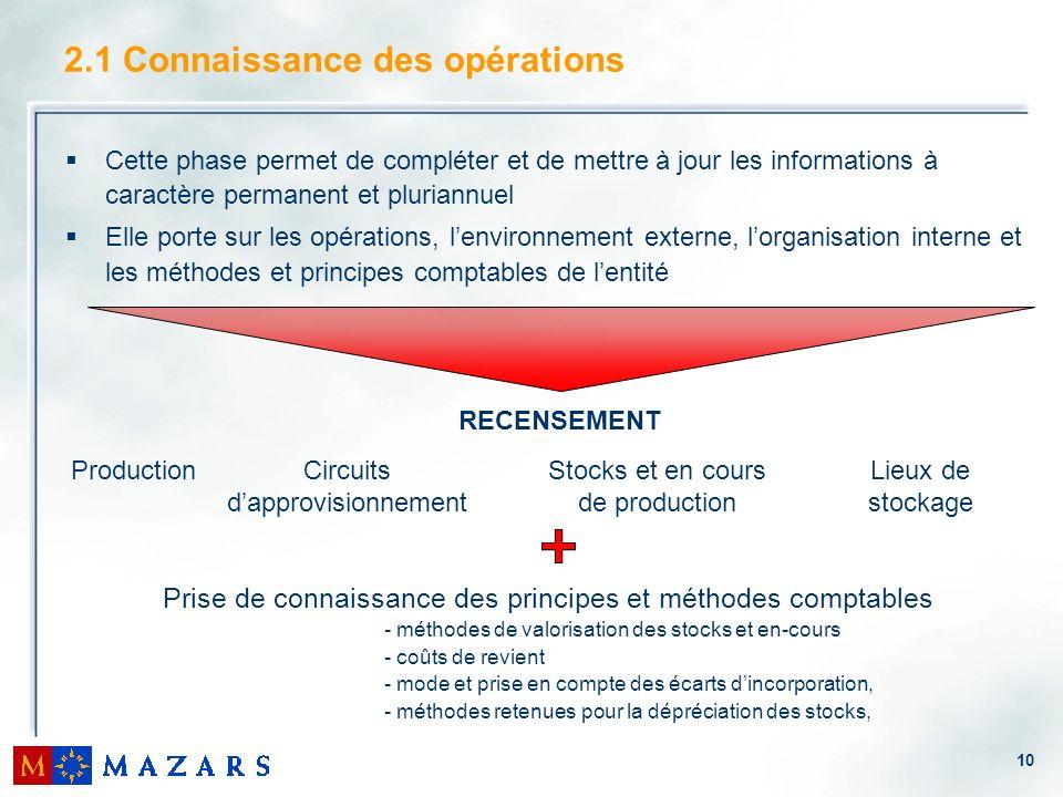 10 2.1 Connaissance des opérations Cette phase permet de compléter et de mettre à jour les informations à caractère permanent et pluriannuel Elle port