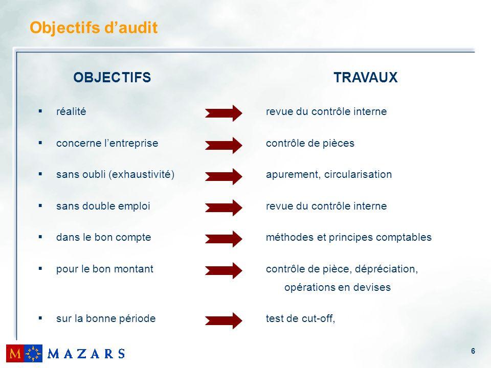 6 Objectifs daudit OBJECTIFS réalité concerne lentreprise sans oubli (exhaustivité) sans double emploi dans le bon compte pour le bon montant sur la b