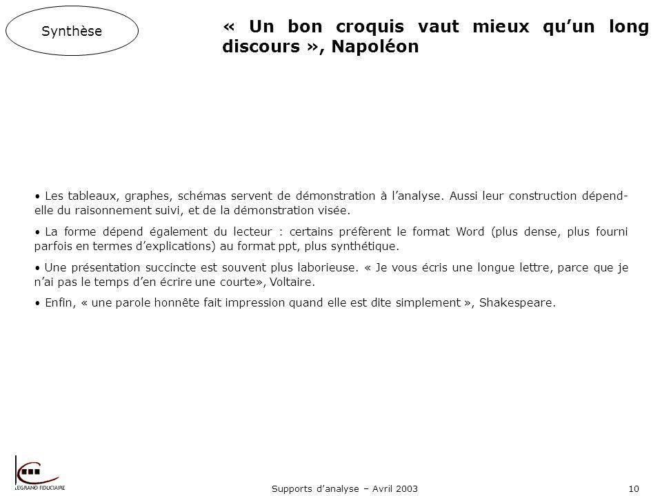 Supports danalyse – Avril 200310 Les tableaux, graphes, schémas servent de démonstration à lanalyse.