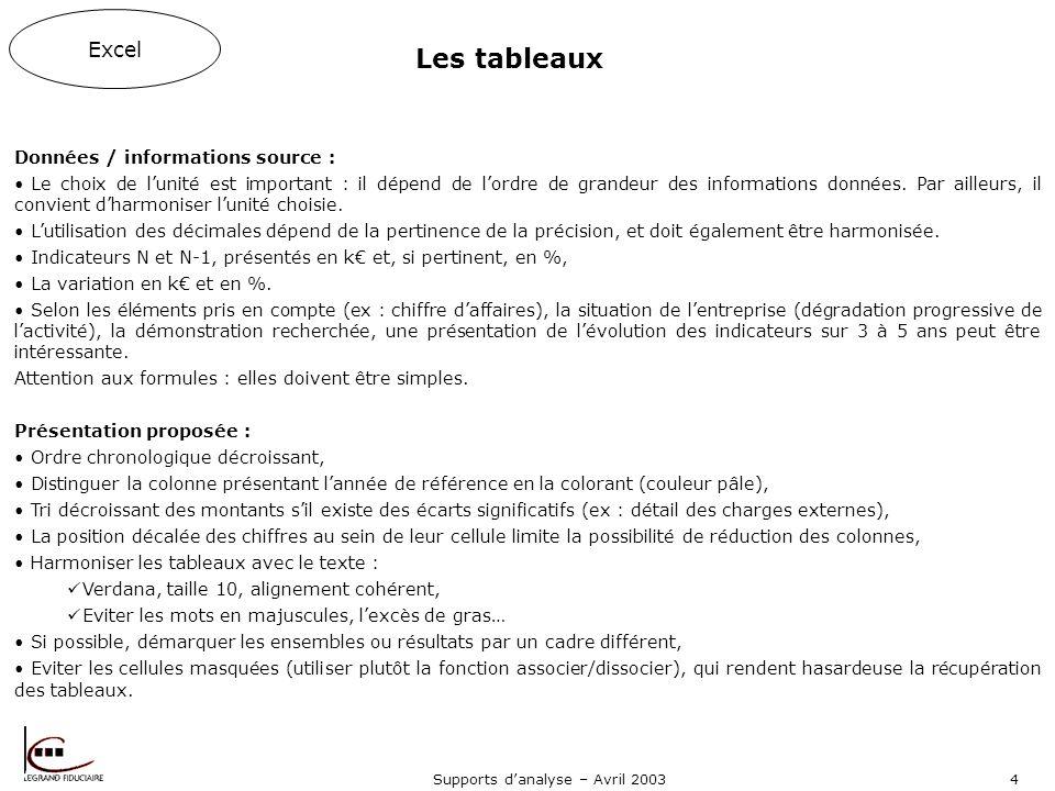 Supports danalyse – Avril 20034 Les tableaux Données / informations source : Le choix de lunité est important : il dépend de lordre de grandeur des informations données.