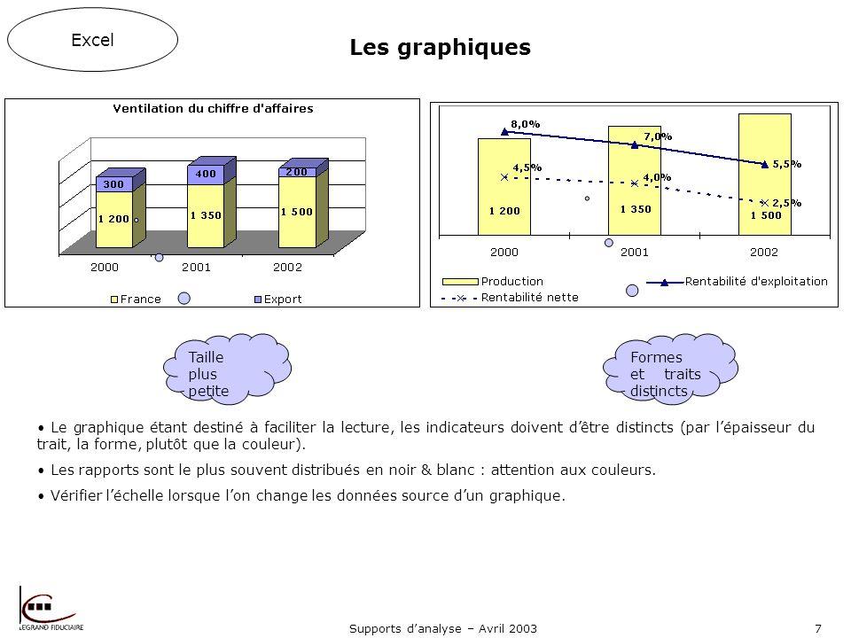 Supports danalyse – Avril 20037 Les graphiques Le graphique étant destiné à faciliter la lecture, les indicateurs doivent dêtre distincts (par lépaisseur du trait, la forme, plutôt que la couleur).