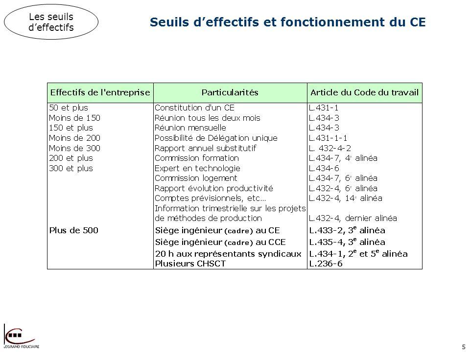 5 Seuils deffectifs et fonctionnement du CE Les seuils deffectifs