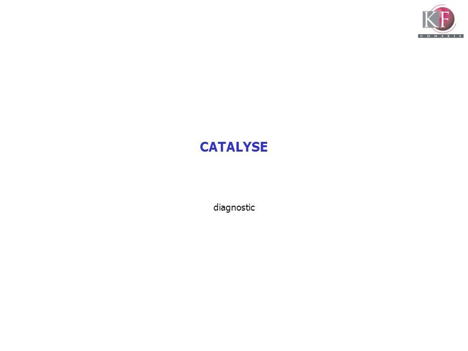 CATALYSE diagnostic