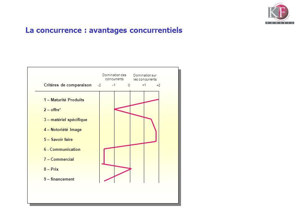 La concurrence : avantages concurrentiels Critères de comparaison 1 – Maturité Produits 2 – offre* 3 – matériel spécifique 4 – Notoriété Image 5 – Sav