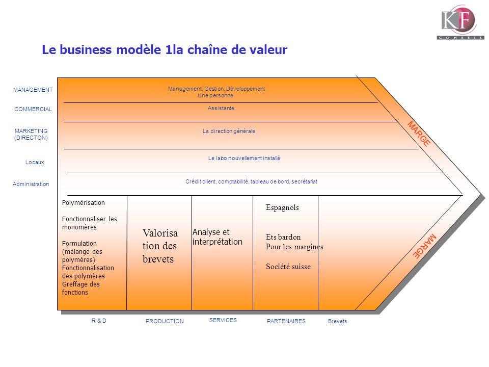 Le business modèle 1la chaîne de valeur MARGE MANAGEMENT COMMERCIAL MARKETING (DIRECTON) Administration Management, Gestion, Développement Une personn