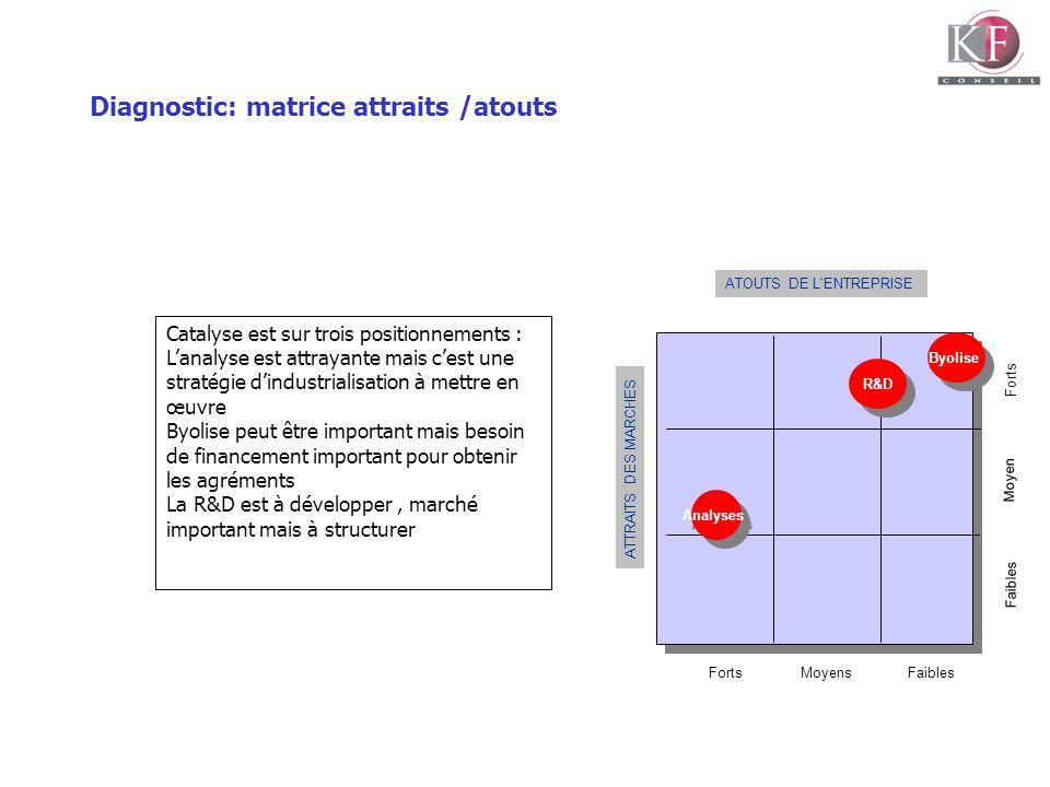 Diagnostic: matrice attraits /atouts ATTRAITS DES MARCHES ATOUTS DE L'ENTREPRISE FortsMoyensFaibles Moyen Faibles Forts R&D Analyses Byolise Catalyse