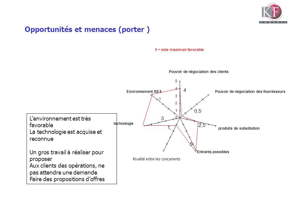Opportunités et menaces (porter ) 5 = note maximum favorable 5 3 1, 5 2,5 0,5 4 0 1 2 3 4 5 Pouvoir de négociation des clients Pouvoir de négociation