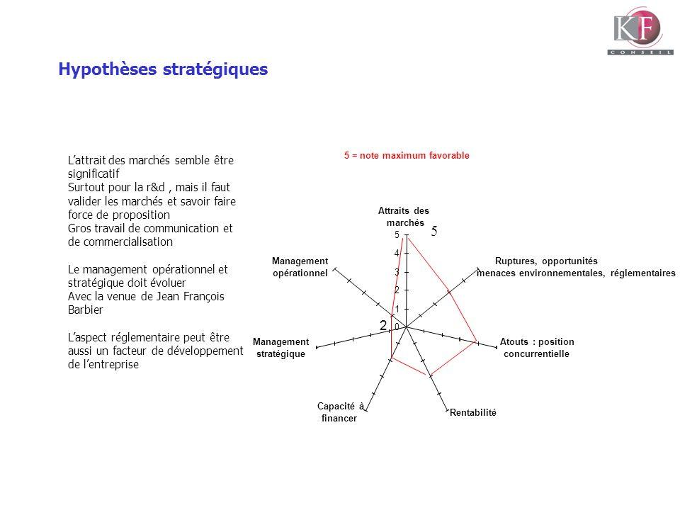 Hypothèses stratégiques 5 = note maximum favorable 2 5 0 1 2 3 4 5 Attraits des marchés Ruptures, opportunités Atouts : position concurrentielle Renta