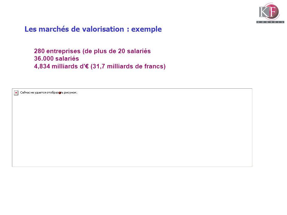 Les marchés de valorisation : exemple 280 entreprises (de plus de 20 salariés 36.000 salariés 4,834 milliards d' (31,7 milliards de francs)