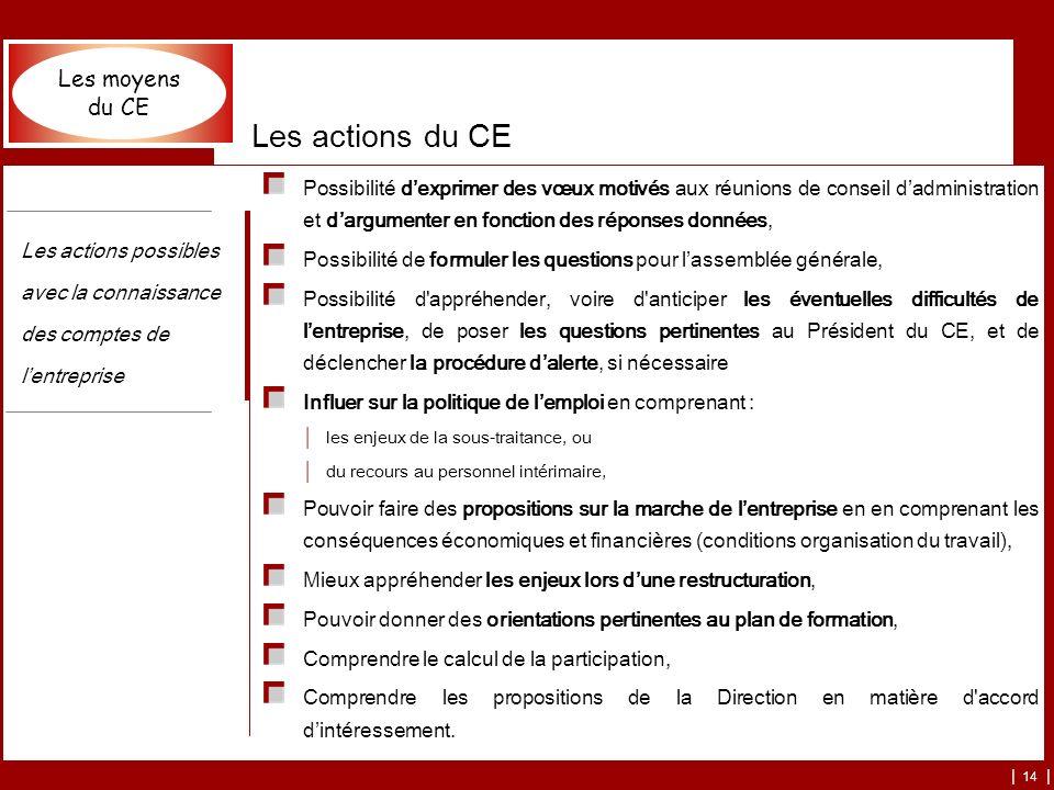 | 14 | Les actions du CE Possibilité dexprimer des vœux motivés aux réunions de conseil dadministration et dargumenter en fonction des réponses données, Possibilité de formuler les questions pour lassemblée générale, Possibilité d appréhender, voire d anticiper les éventuelles difficultés de lentreprise, de poser les questions pertinentes au Président du CE, et de déclencher la procédure dalerte, si nécessaire Influer sur la politique de lemploi en comprenant : les enjeux de la sous-traitance, ou du recours au personnel intérimaire, Pouvoir faire des propositions sur la marche de lentreprise en en comprenant les conséquences économiques et financières (conditions organisation du travail), Mieux appréhender les enjeux lors dune restructuration, Pouvoir donner des orientations pertinentes au plan de formation, Comprendre le calcul de la participation, Comprendre les propositions de la Direction en matière d accord dintéressement.