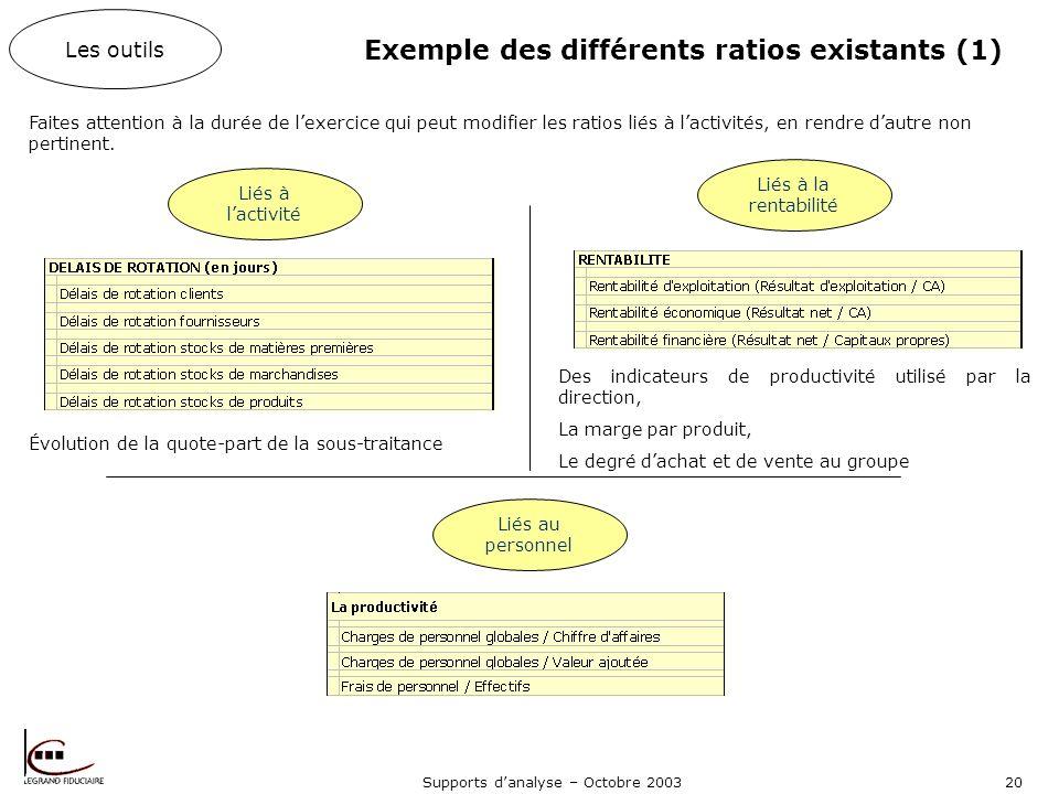 Supports danalyse – Octobre 200320 Exemple des différents ratios existants (1) Les outils Liés à lactivité Liés à la rentabilité Faites attention à la durée de lexercice qui peut modifier les ratios liés à lactivités, en rendre dautre non pertinent.