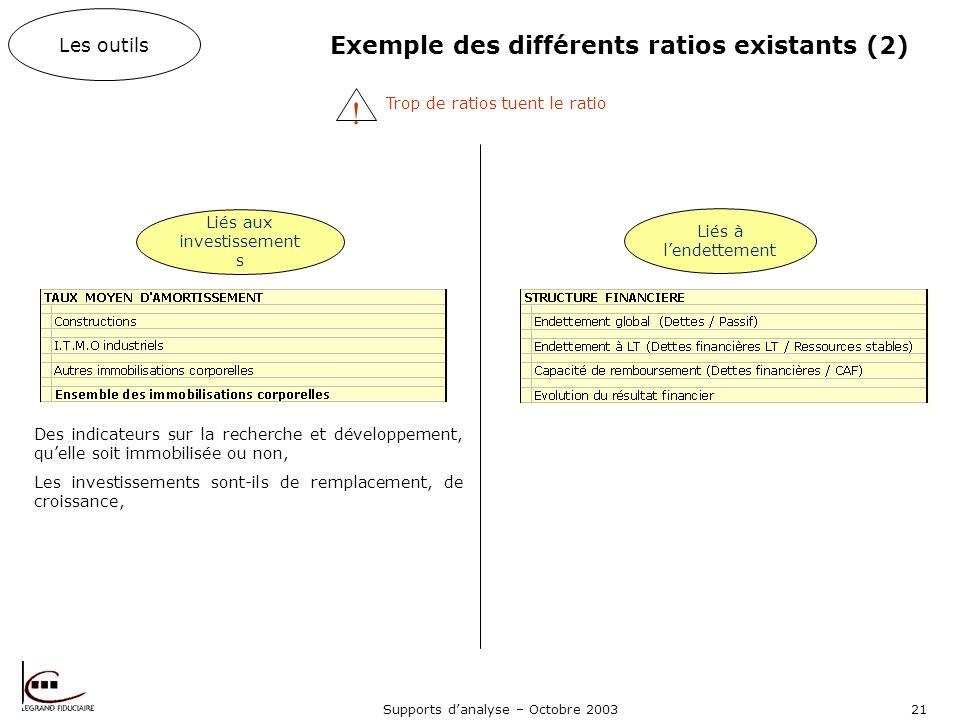 Supports danalyse – Octobre 200321 Exemple des différents ratios existants (2) Les outils Liés aux investissement s Liés à lendettement .