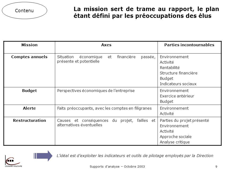 Supports danalyse – Octobre 200310 Les quelques questions à se poser dans le cadre de lanalyse effectuée Contenu Environnement Activité Rentabilité Structure patrimoniale et/ou financière Approche sociale Quel est le contexte économique .